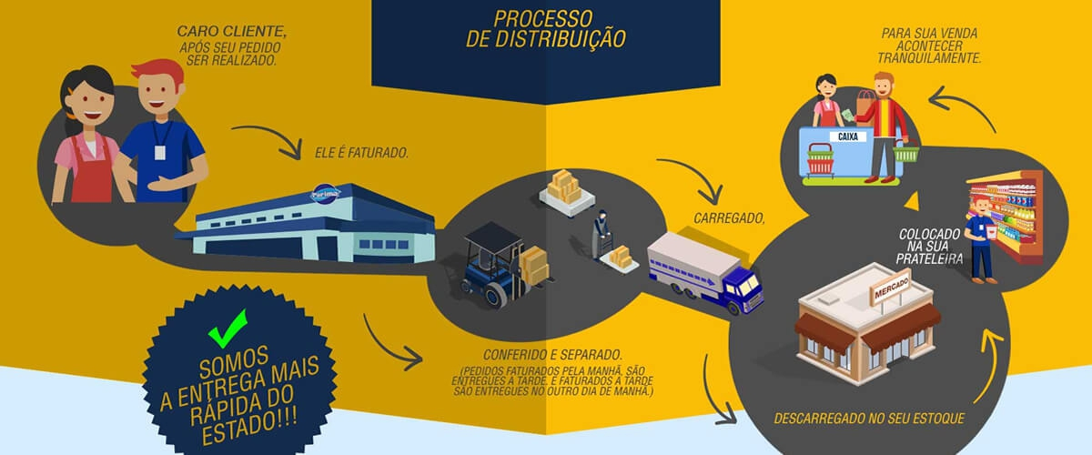 Processo de Distribuição - Parima Distribuidora - Site Institucional